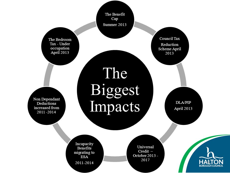 The Biggest Impacts The Benefit Cap Summer 2013