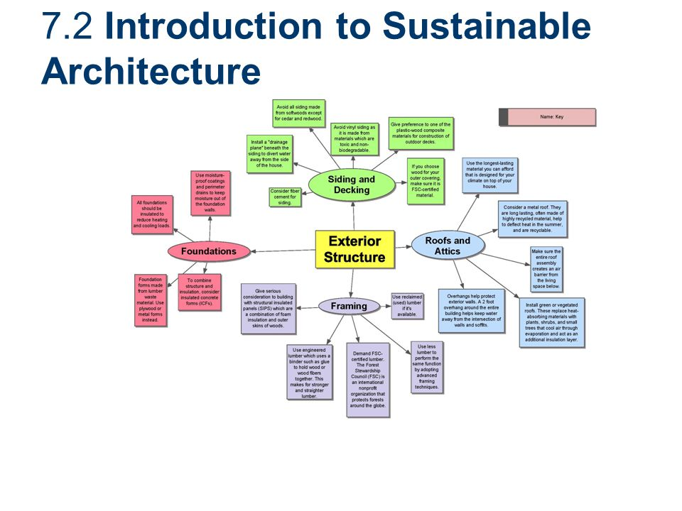 7.2 Introduction to Sustainable Architecture