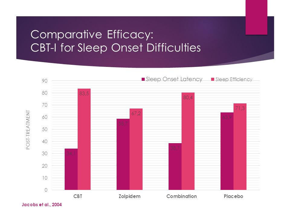 Comparative Efficacy: CBT-I for Sleep Onset Difficulties