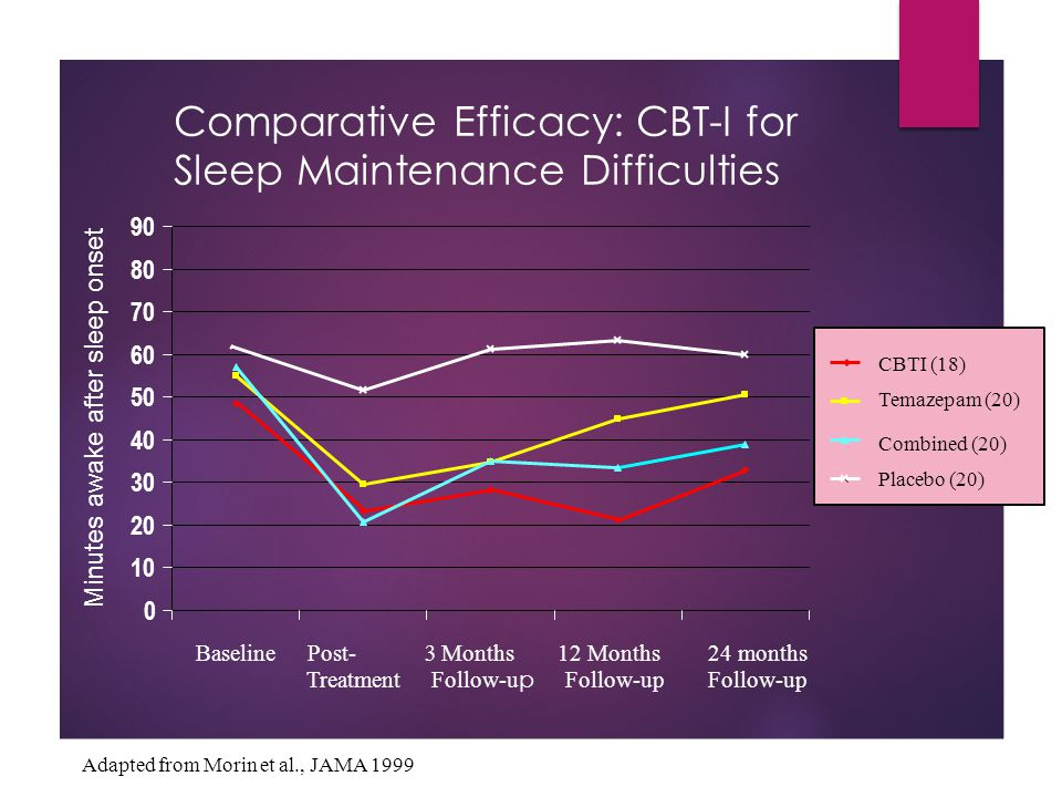 Comparative Efficacy: CBT-I for Sleep Maintenance Difficulties