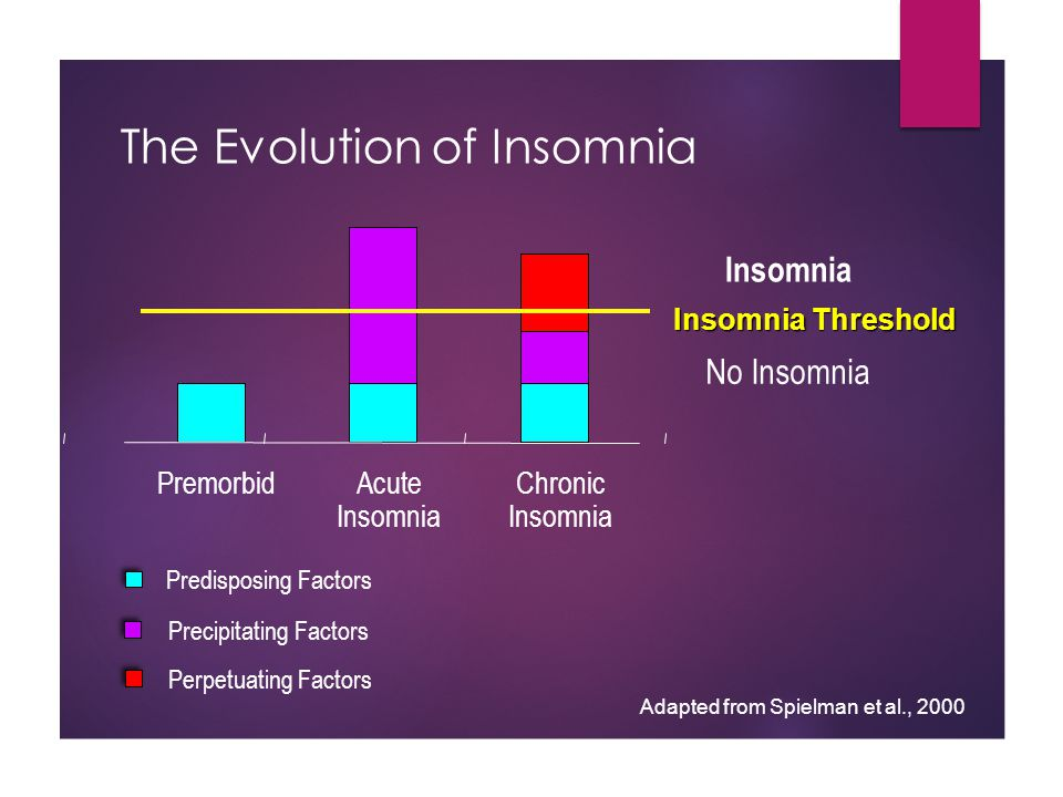 The Evolution of Insomnia