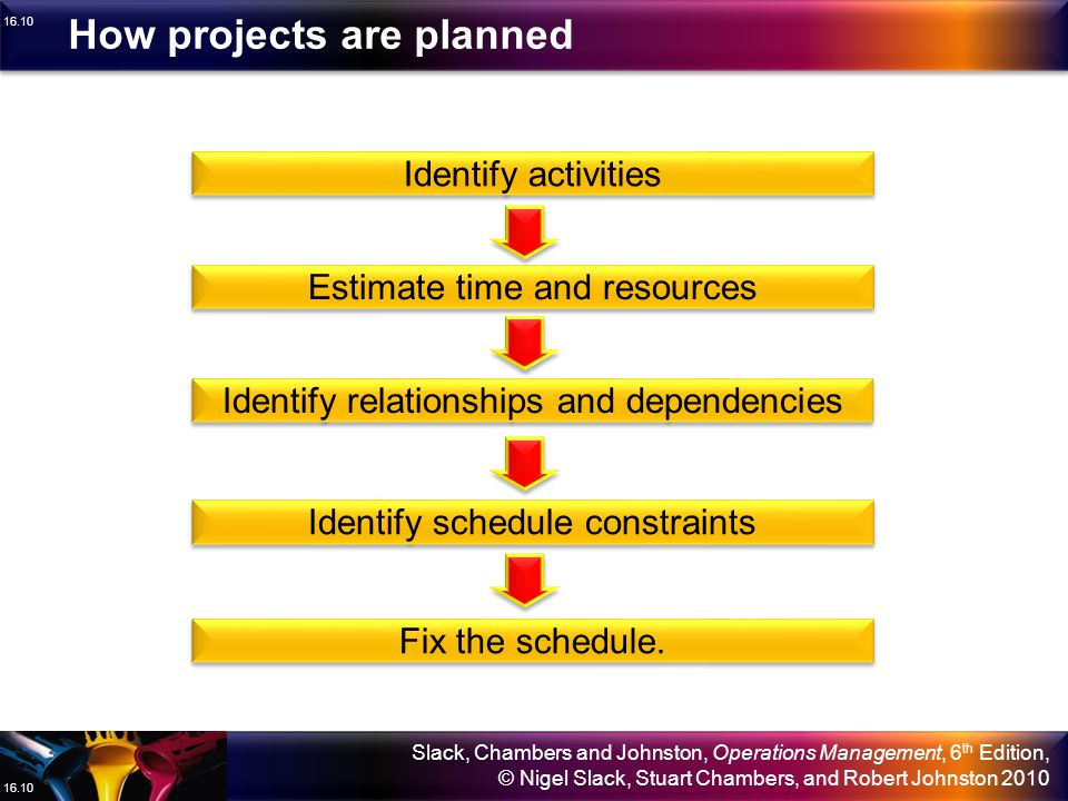 How projects are planned