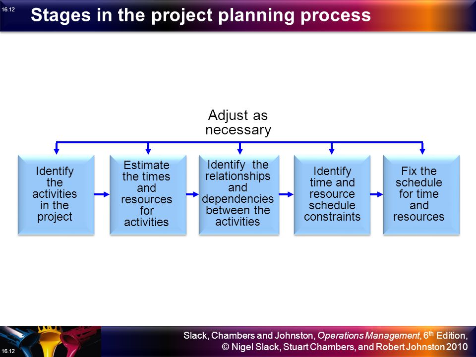 Stages in the project planning process