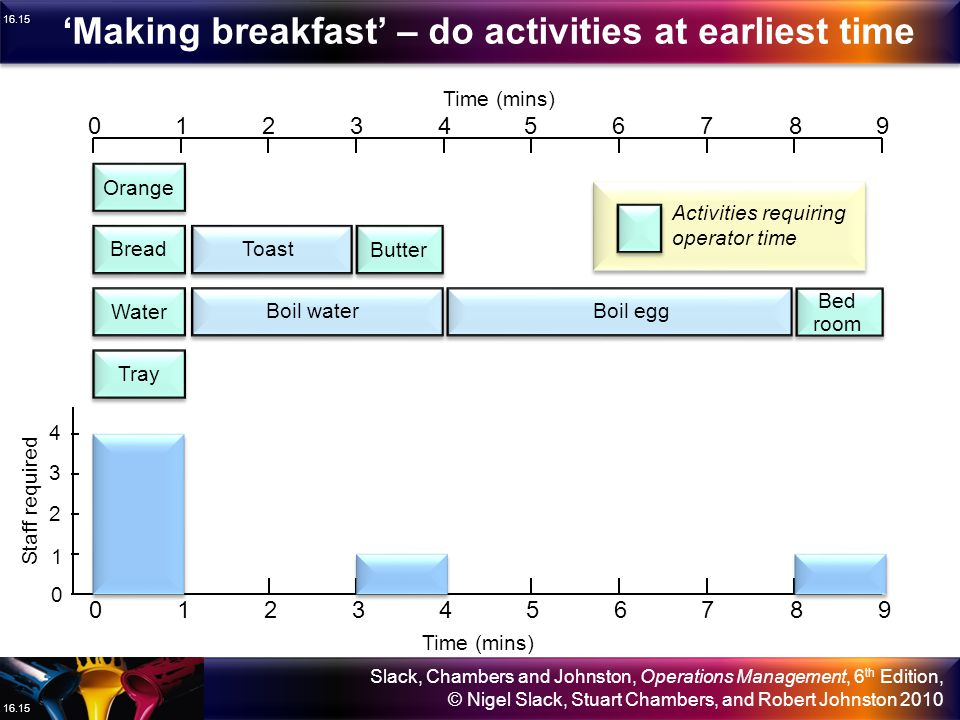 'Making breakfast' – do activities at earliest time