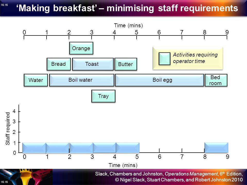'Making breakfast' – minimising staff requirements