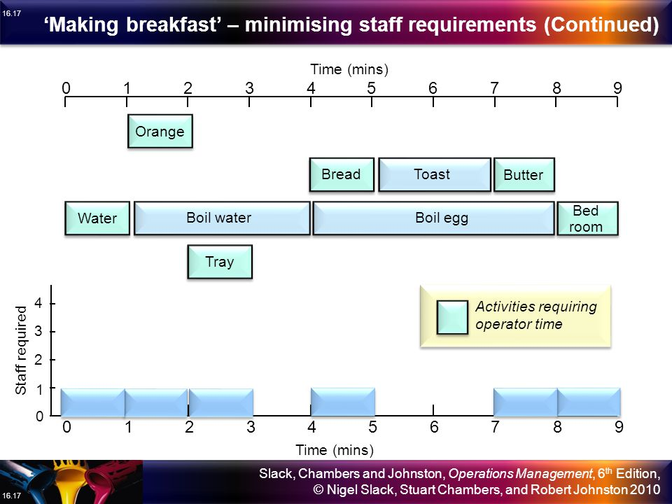 'Making breakfast' – minimising staff requirements (Continued)