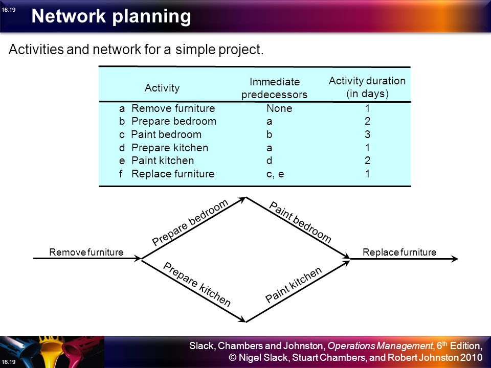 Network planning Activities and network for a simple project.