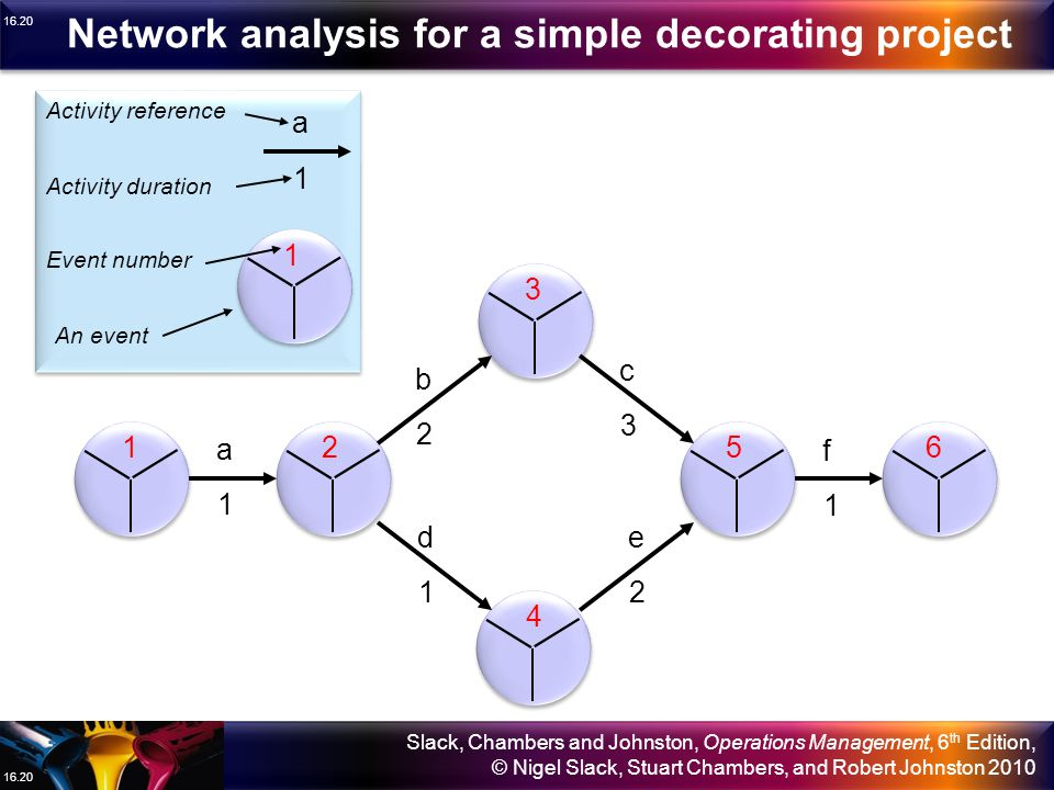 Network analysis for a simple decorating project