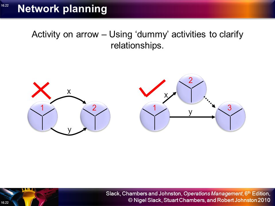 Activity on arrow – Using 'dummy' activities to clarify relationships.