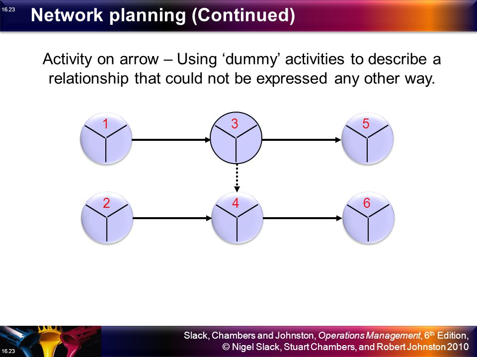 Network planning (Continued)