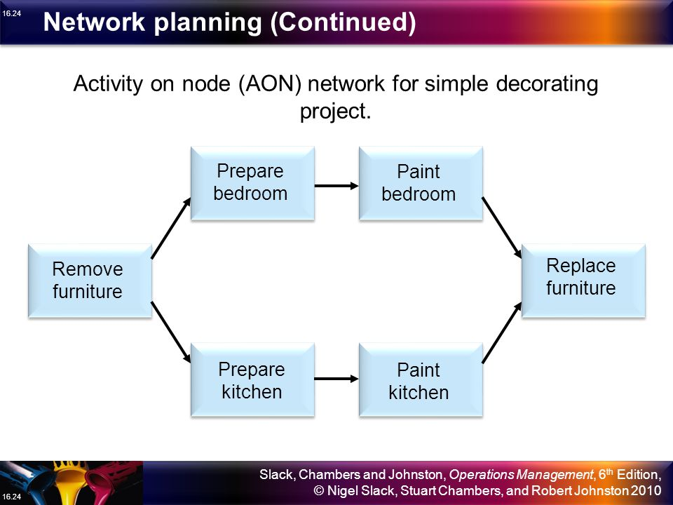 Activity on node (AON) network for simple decorating project.