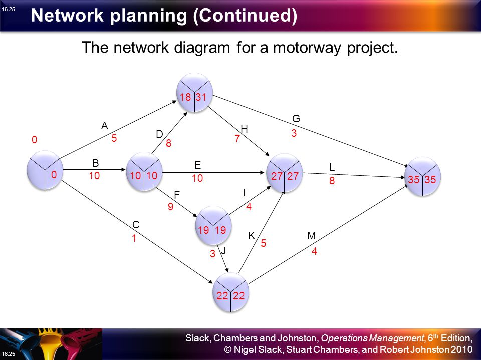 The network diagram for a motorway project.