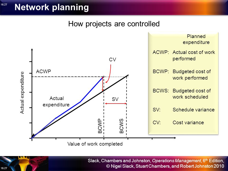 Network planning How projects are controlled Planned expenditure ACWP:
