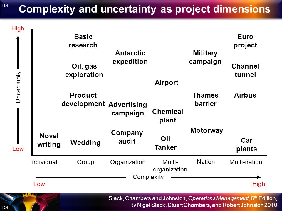 Complexity and uncertainty as project dimensions