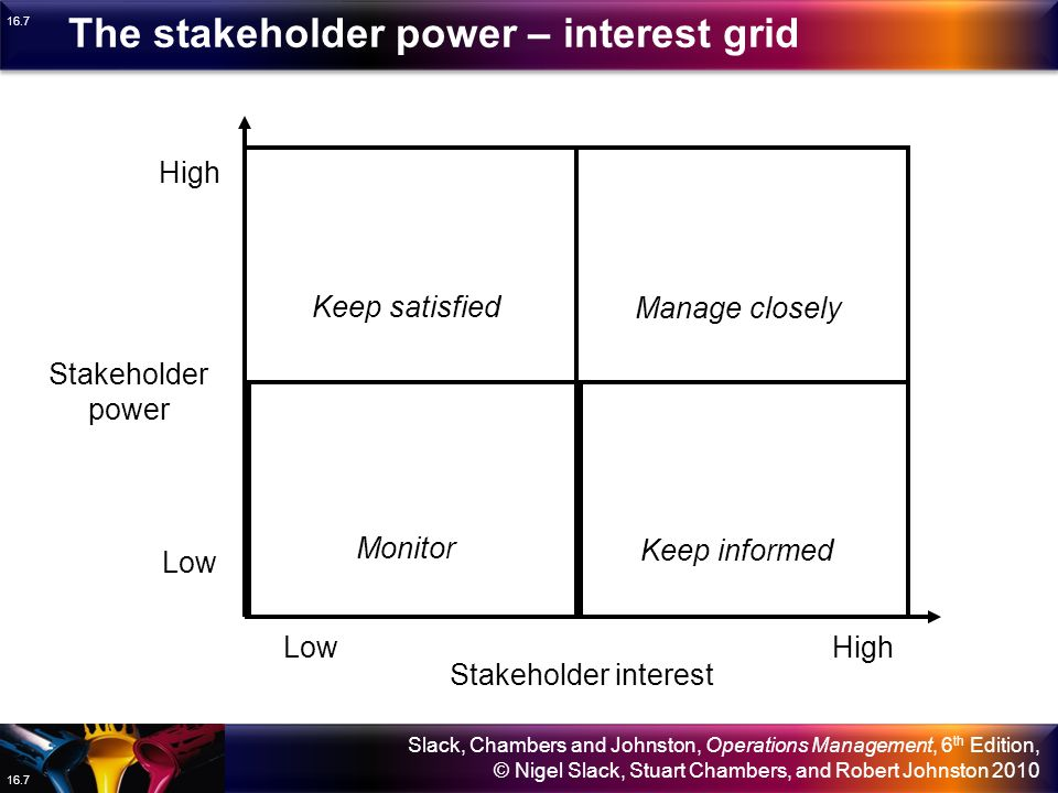 The stakeholder power – interest grid