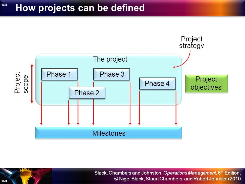 How projects can be defined