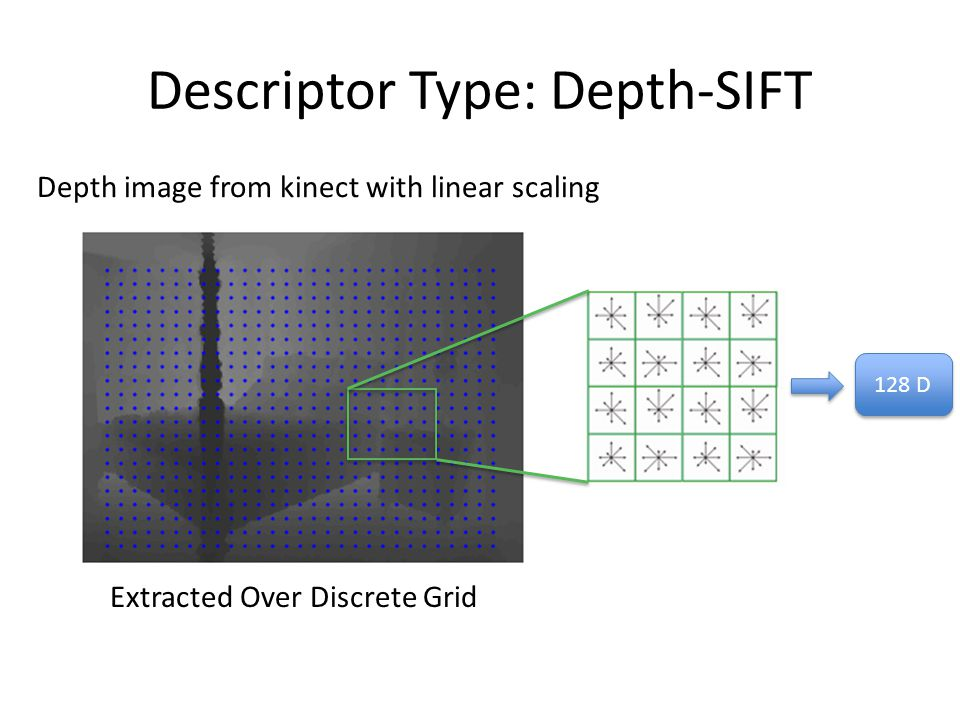 Descriptor Type: Depth-SIFT