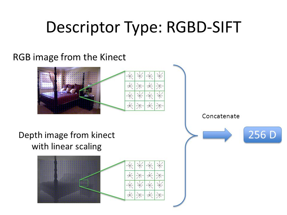 Descriptor Type: RGBD-SIFT