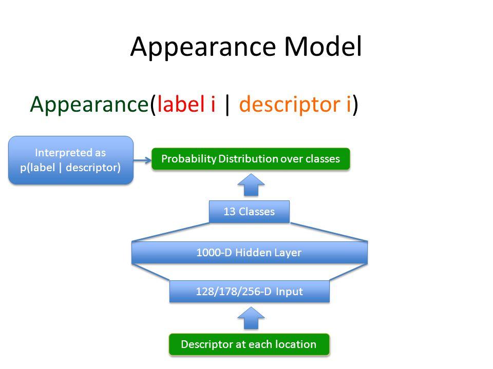 Appearance Model Appearance(label i   descriptor i) Interpreted as