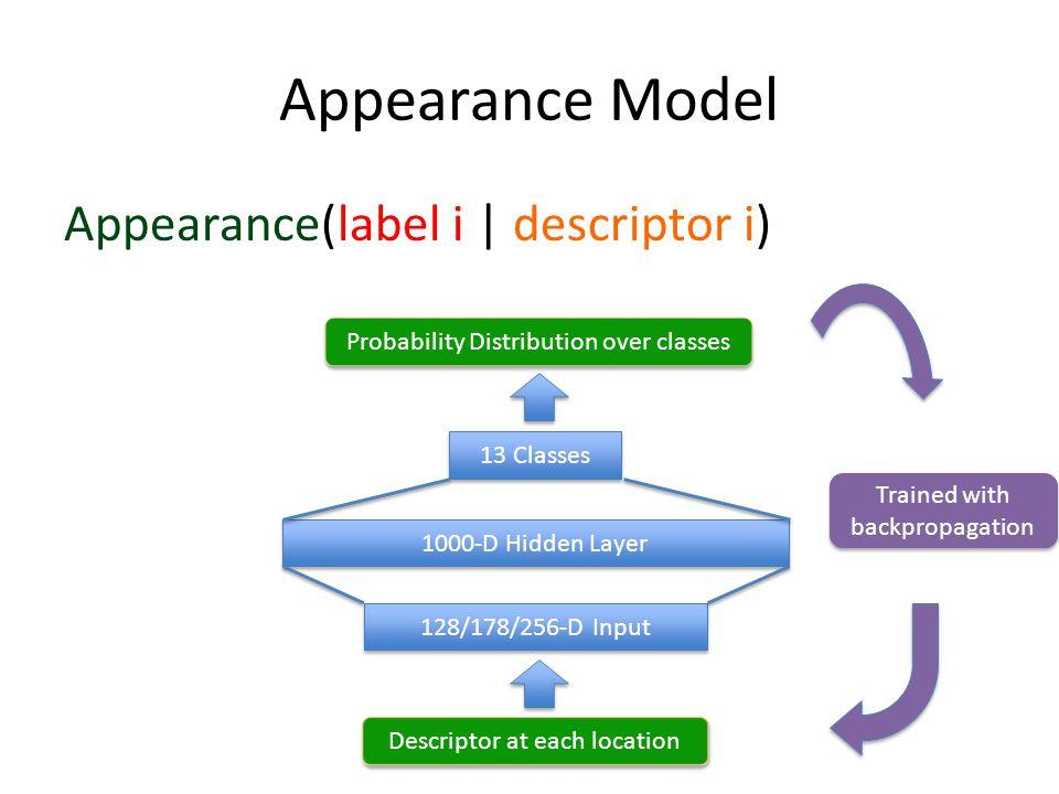 Appearance Model Appearance(label i | descriptor i)