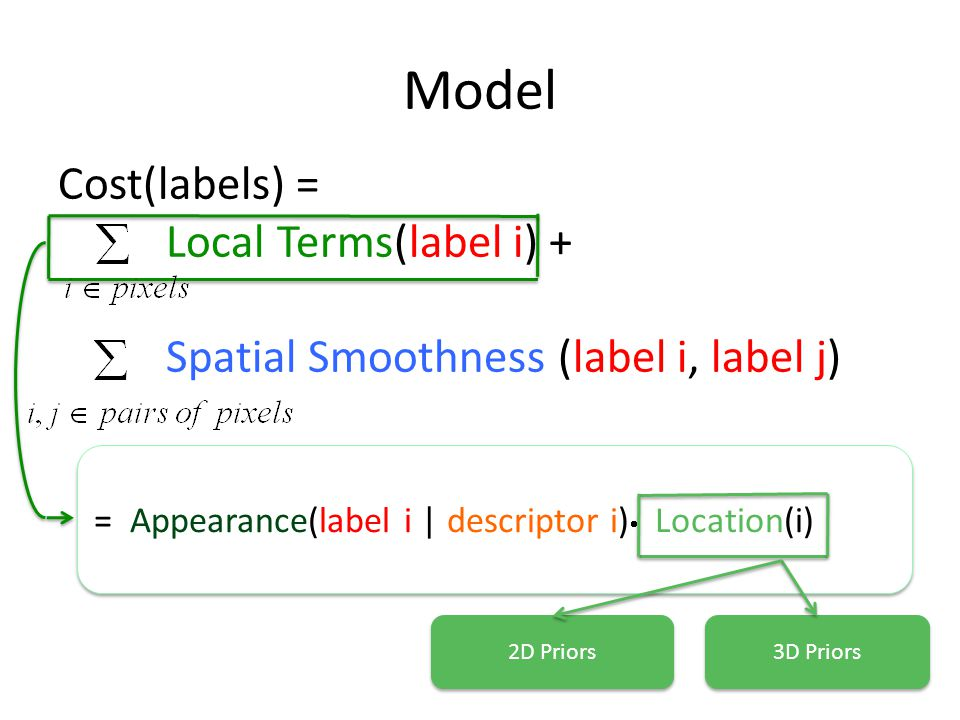 Model Cost(labels) = Local Terms(label i) +