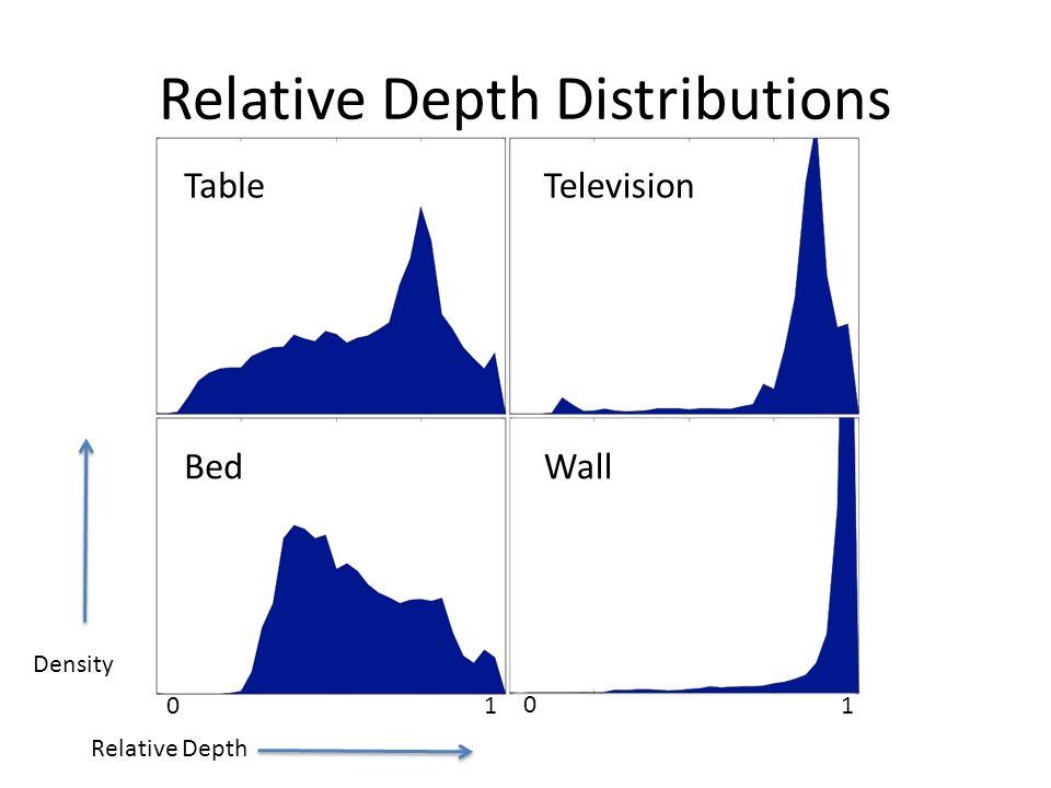 Relative Depth Distributions