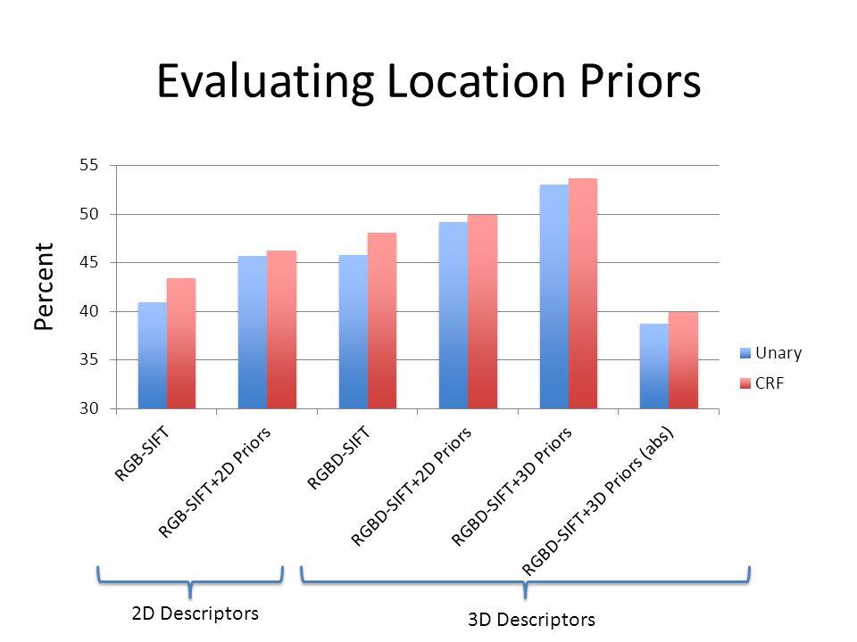 Evaluating Location Priors