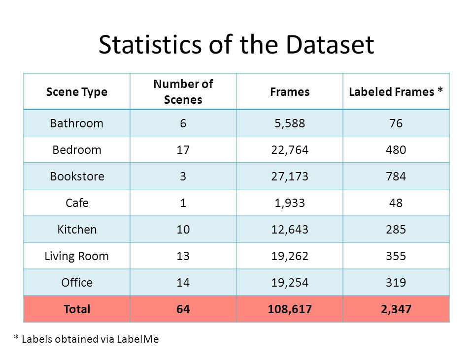 Statistics of the Dataset