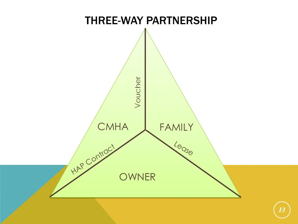 Three-Way Partnership