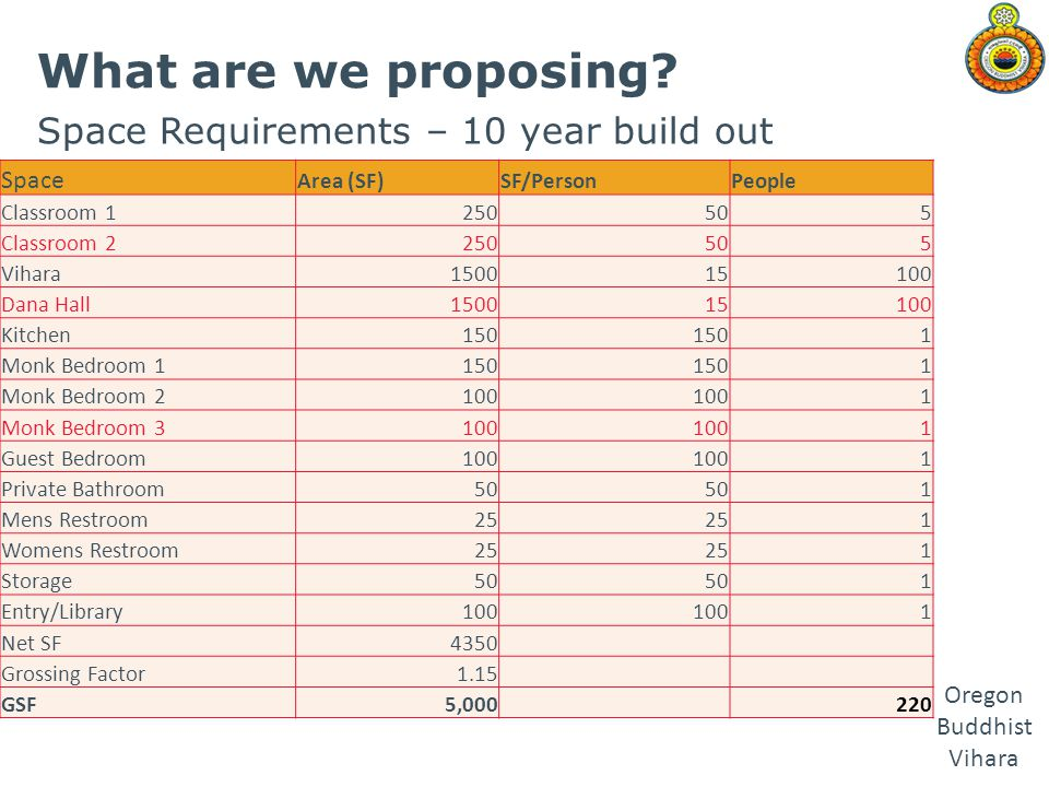 What are we proposing Space Requirements – 10 year build out Space