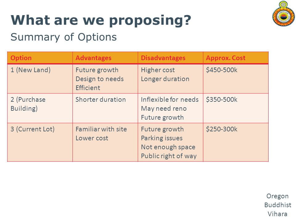 What are we proposing Summary of Options Option Advantages