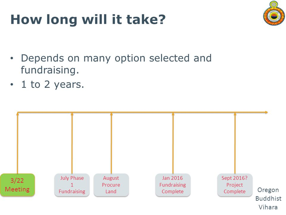 How long will it take Depends on many option selected and fundraising. 1 to 2 years. 3/22 Meeting.