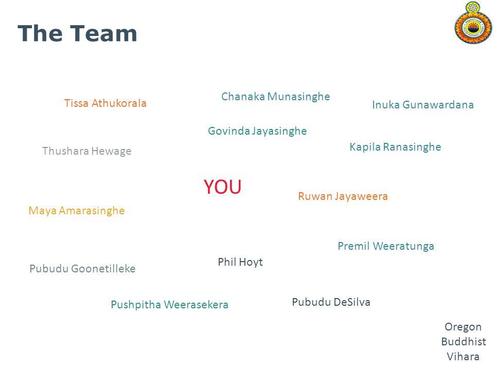 The Team YOU Chanaka Munasinghe Tissa Athukorala Inuka Gunawardana