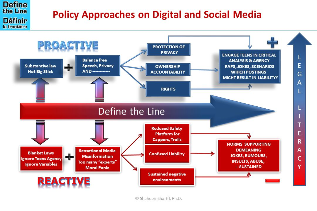 Policy Approaches on Digital and Social Media
