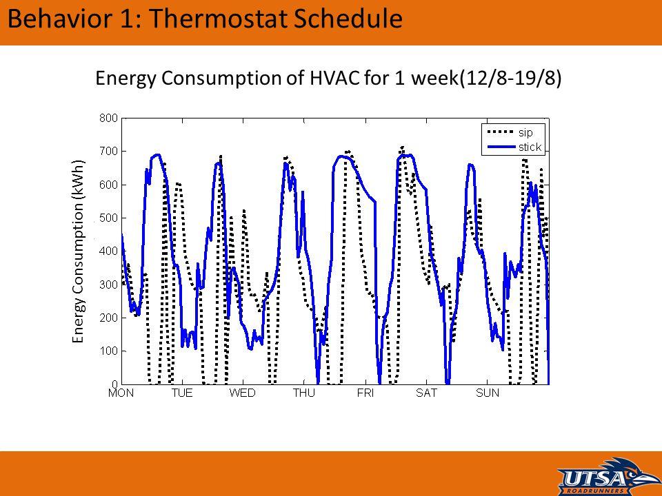 Behavior 1: Thermostat Schedule