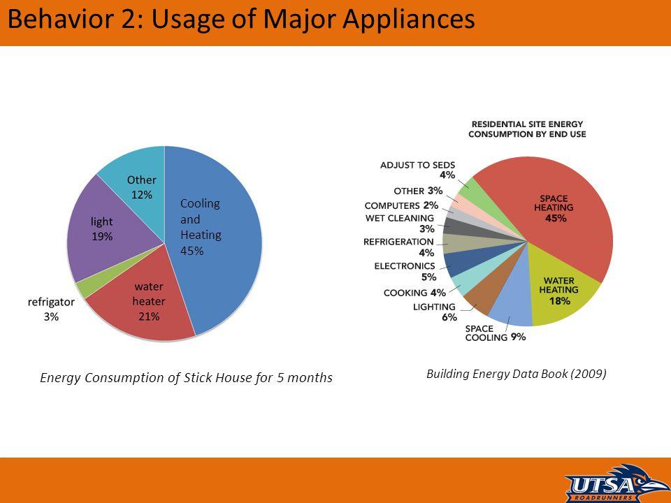 Behavior 2: Usage of Major Appliances