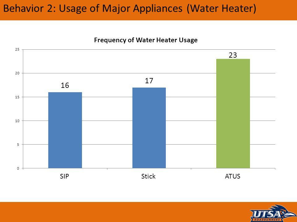 Behavior 2: Usage of Major Appliances (Water Heater)