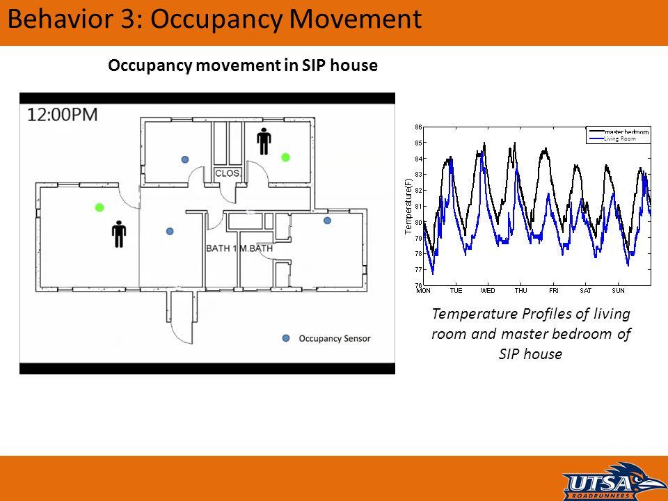 Behavior 3: Occupancy Movement