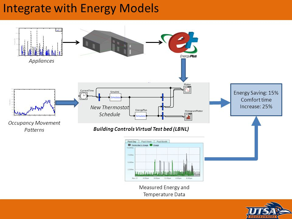 Integrate with Energy Models