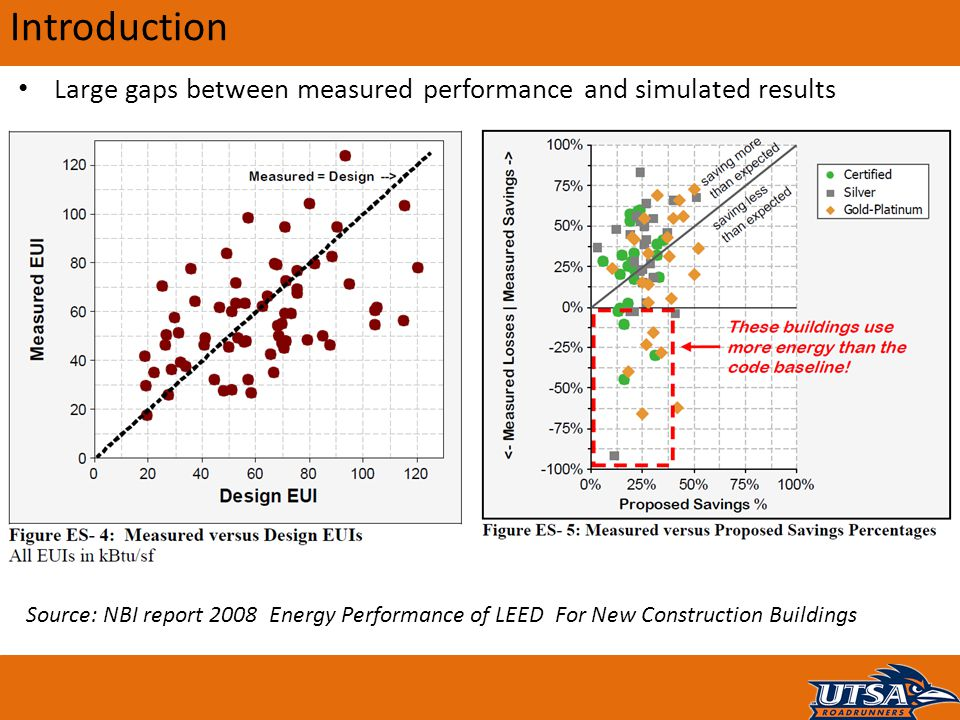 Introduction Large gaps between measured performance and simulated results.