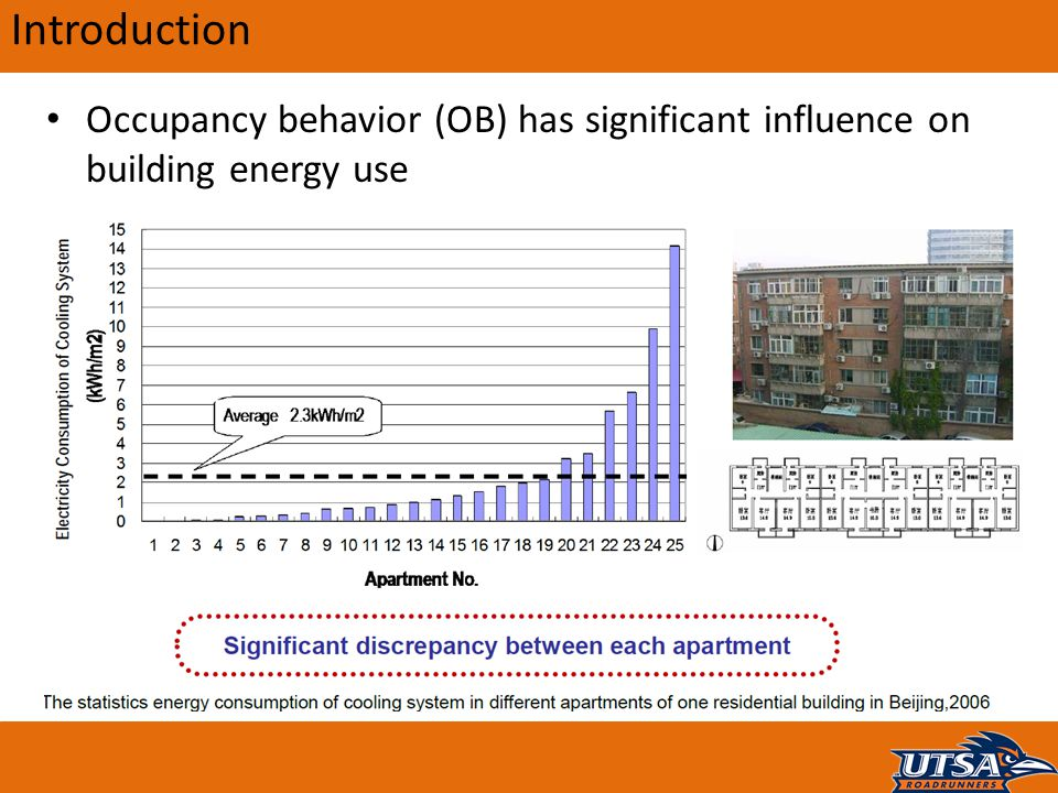Introduction Occupancy behavior (OB) has significant influence on building energy use