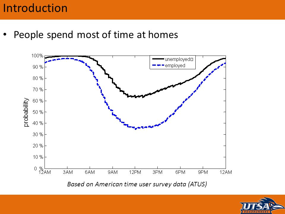 Introduction People spend most of time at homes