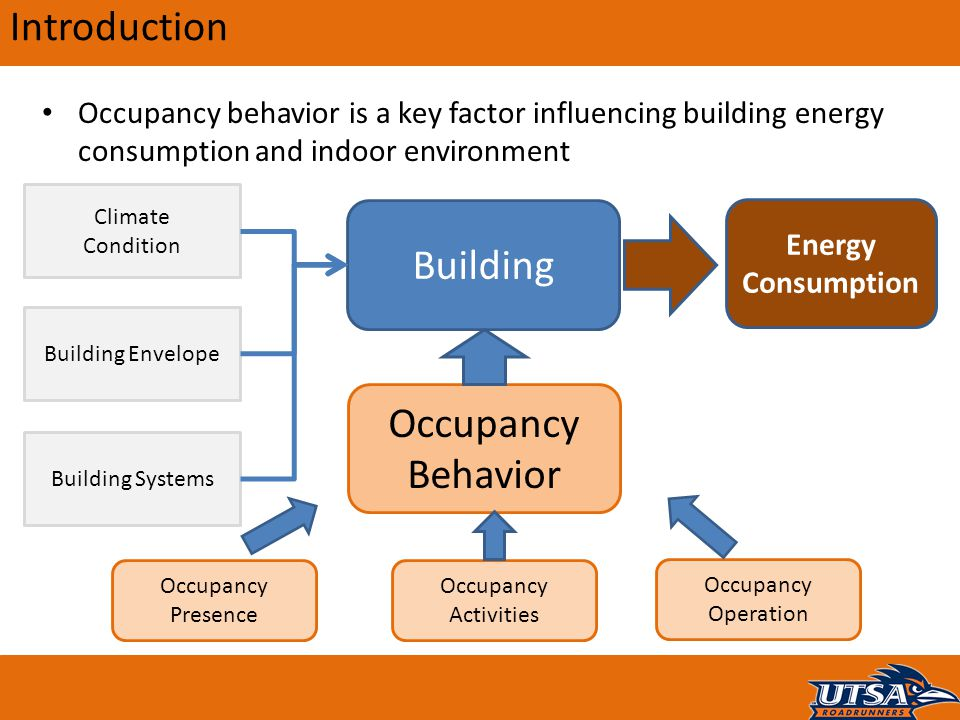 Introduction Building Occupancy Behavior