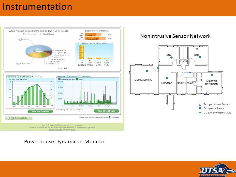 Instrumentation Nonintrusive Sensor Network