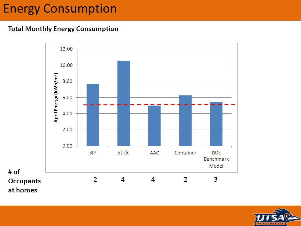 Energy Consumption Total Monthly Energy Consumption # of Occupants