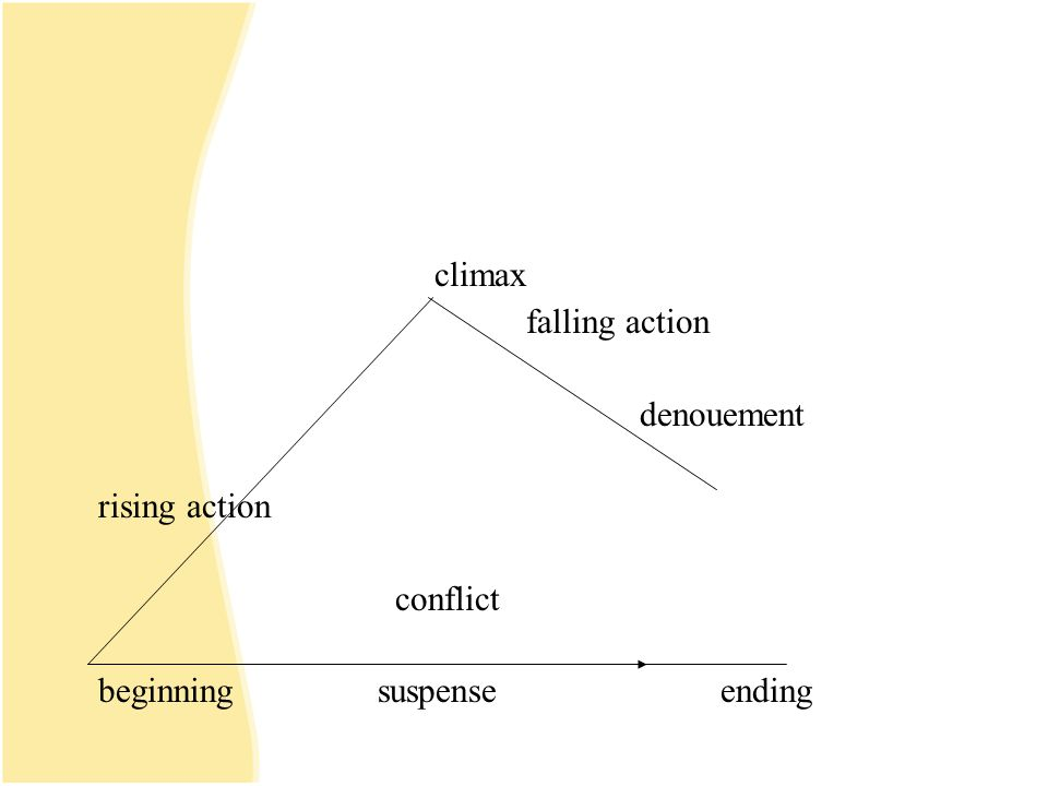 climax falling action denouement rising action conflict
