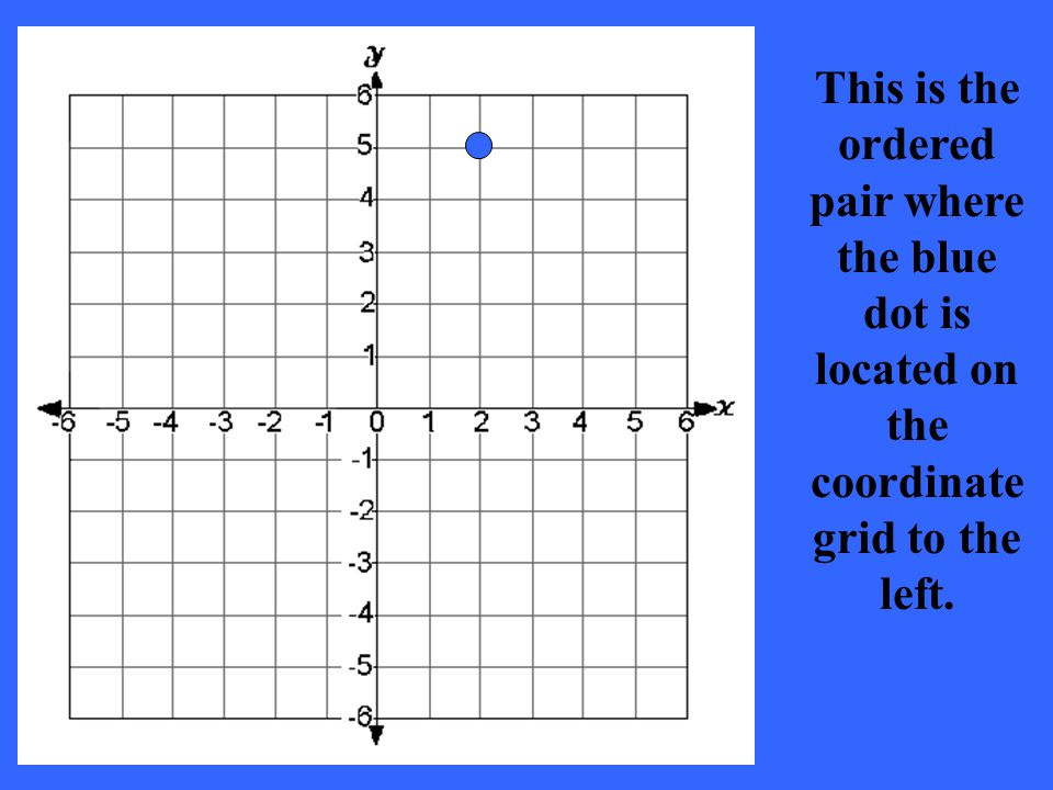 This is the ordered pair where the blue dot is located on the coordinate grid to the left.