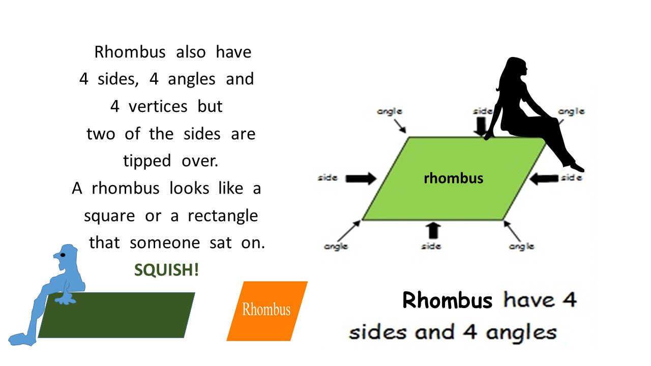 Rhombus also have 4 sides, 4 angles and 4 vertices but two of the sides are tipped over. A rhombus looks like a square or a rectangle that someone sat on. SQUISH!