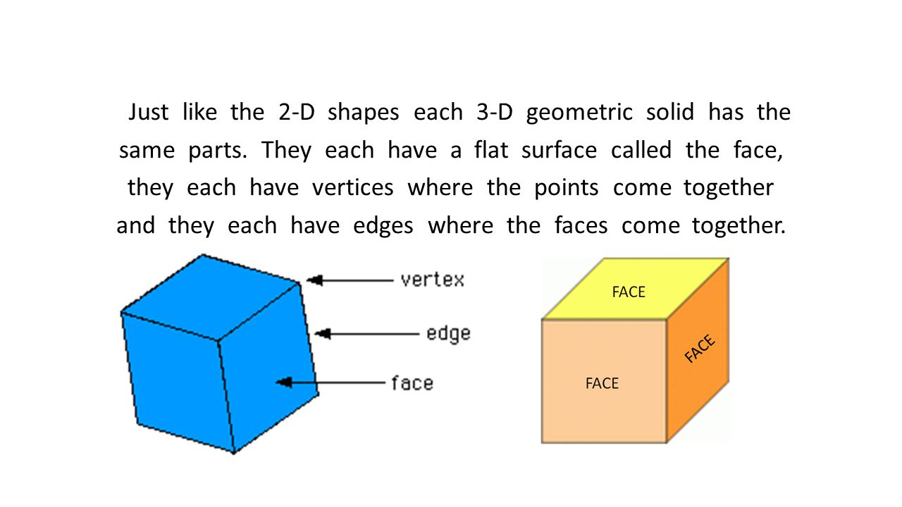 Just like the 2-D shapes each 3-D geometric solid has the same parts