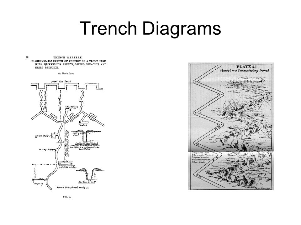 Trench Diagrams